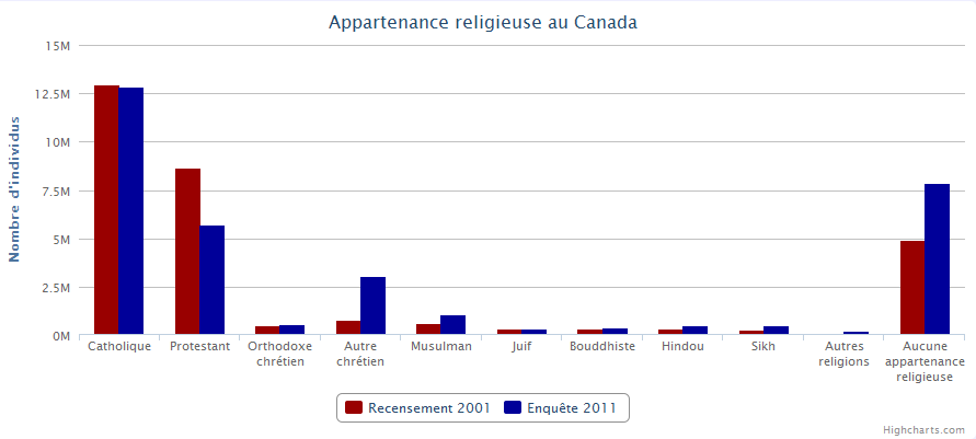 Appartenance religieuse au Canada