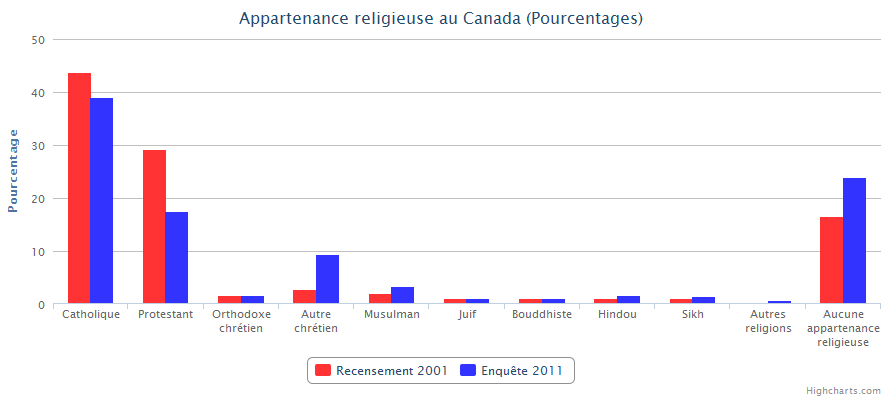 Appartenance religieuse au Canada (Pourcentages)
