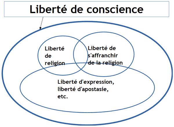 Liberté de conscience
